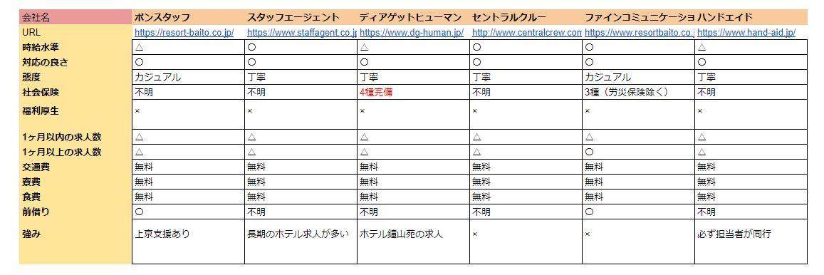 リゾートバイトの派遣会社比較表2